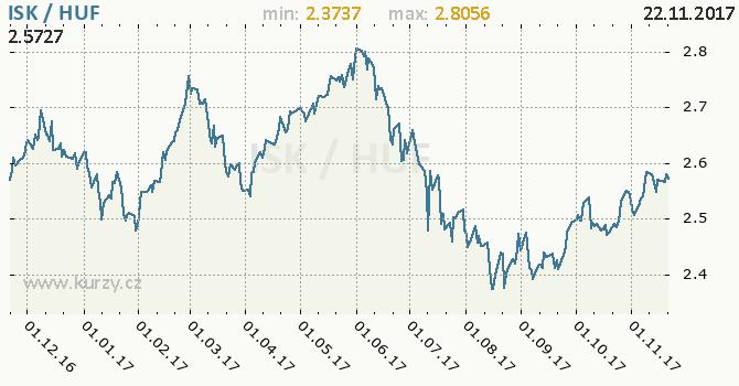 Graf maďarský forint a islandská koruna