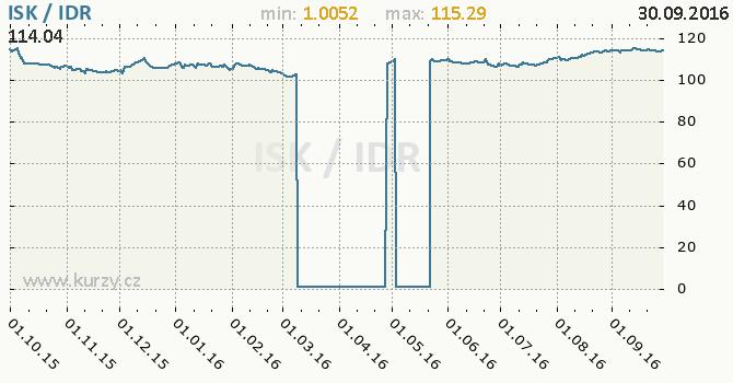 Graf indon�sk� rupie a islandsk� koruna