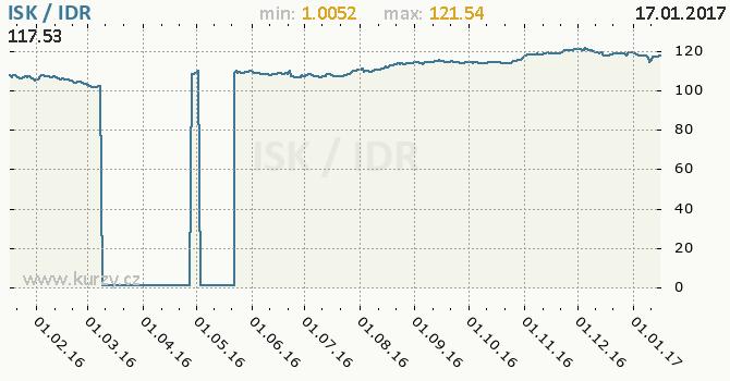 Graf indonéská rupie a islandská koruna
