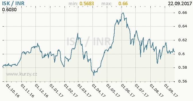 Graf indická rupie a islandská koruna