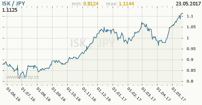Graf japonský jen a islandská koruna