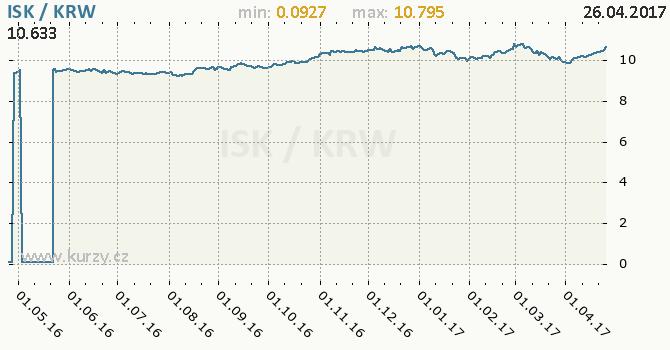 Graf jihokorejský won a islandská koruna