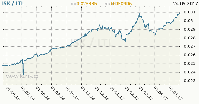 Graf litevský litas a islandská koruna