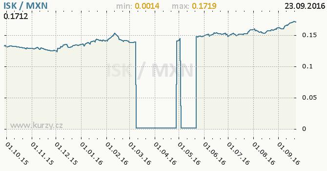 Graf mexick� peso a islandsk� koruna