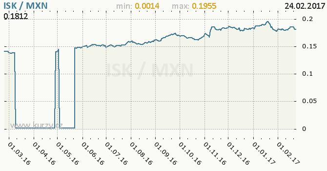 Graf mexické peso a islandská koruna
