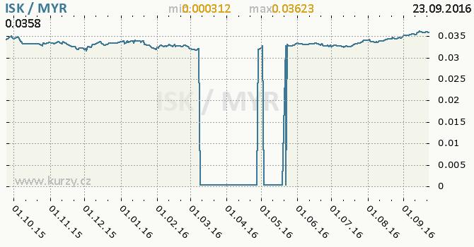 Graf malajsijsk� ringgit a islandsk� koruna