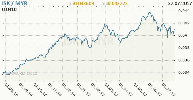 Graf malajsijský ringgit a islandská koruna