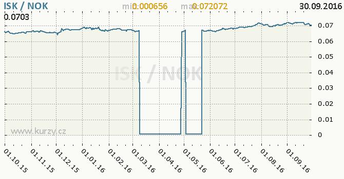 Graf norsk� koruna a islandsk� koruna