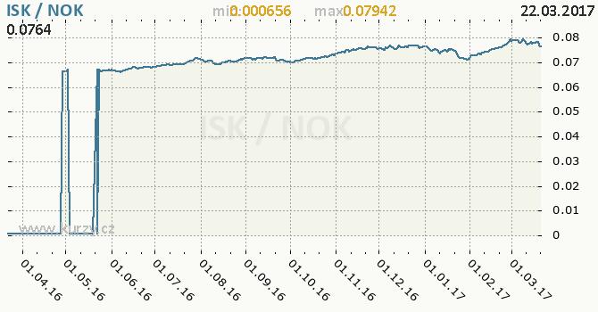 Graf norská koruna a islandská koruna