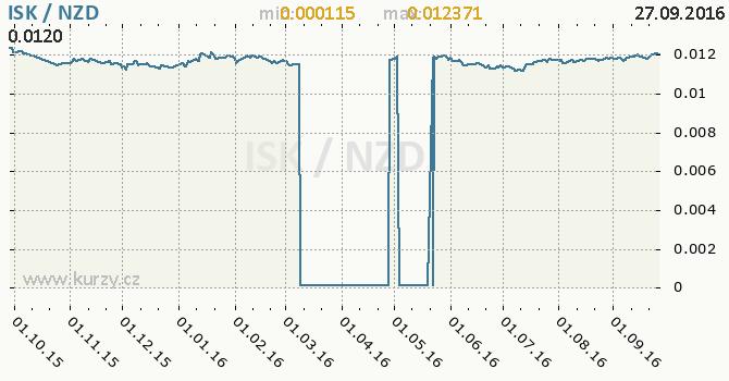 Graf novoz�landsk� dolar a islandsk� koruna