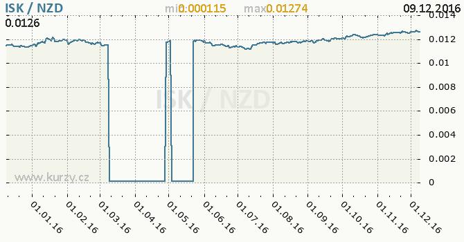 Graf novozélandský dolar a islandská koruna