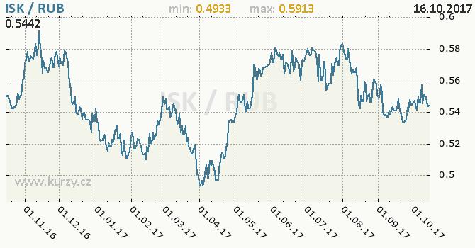 Graf ruský rubl a islandská koruna