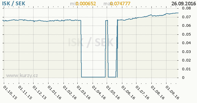 Graf �v�dsk� koruna a islandsk� koruna