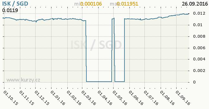Graf singapursk� dolar a islandsk� koruna