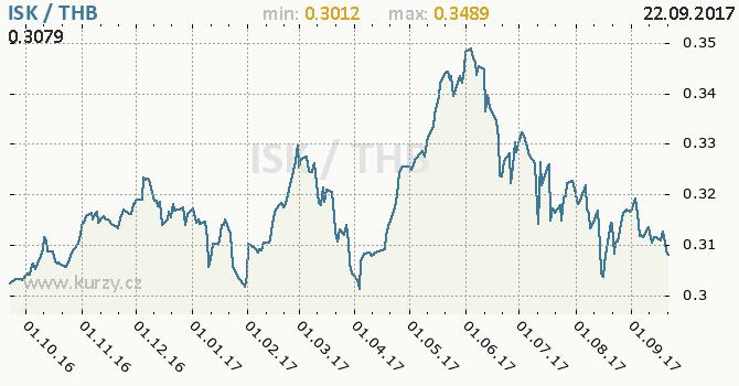 Graf thajský baht a islandská koruna