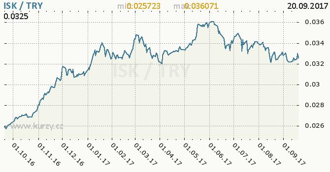 Graf turecká lira a islandská koruna
