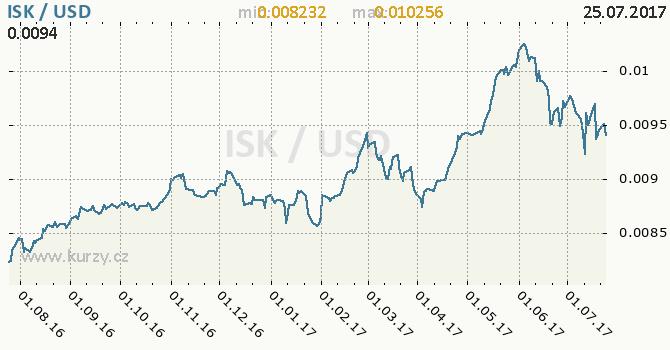 Graf americký dolar a islandská koruna