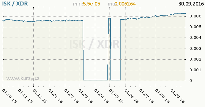 Graf MMF a islandsk� koruna