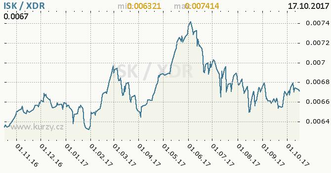 Graf MMF a islandská koruna