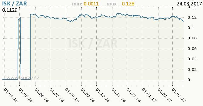 Graf jihoafrický rand a islandská koruna