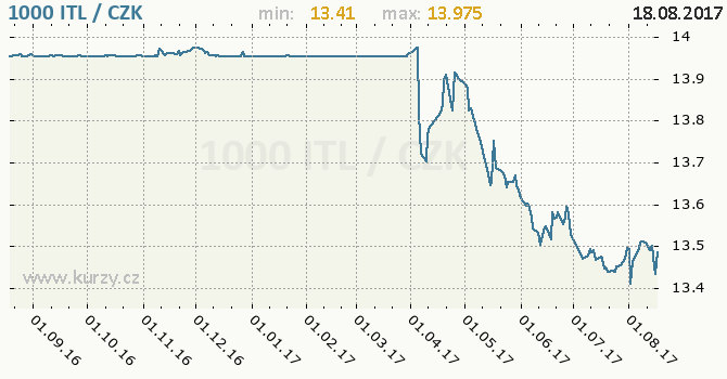 Graf česká koruna a italská lira