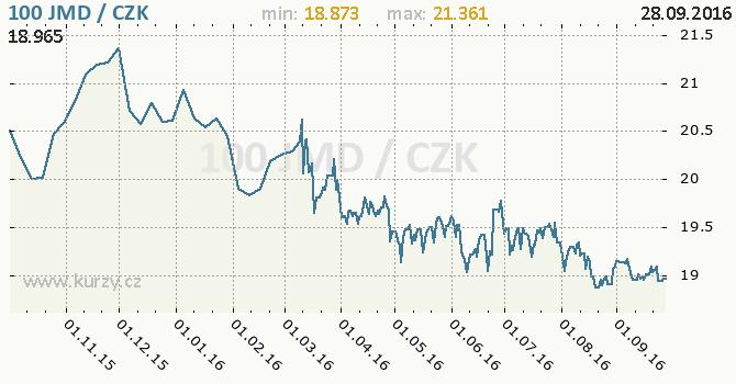 Graf �esk� koruna a jamajsk� dolar