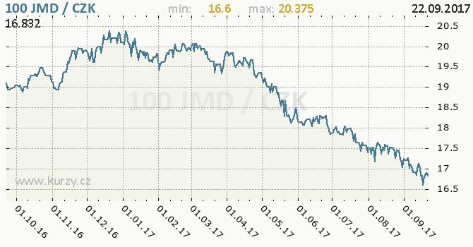 Graf česká koruna a jamajský dolar