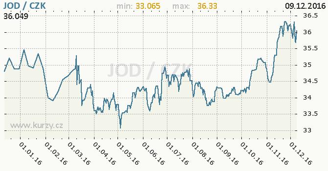 Graf česká koruna a jordánský dinár