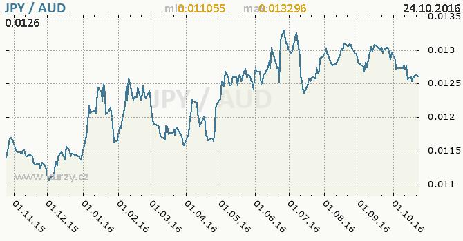 Graf australsk� dolar a japonsk� jen