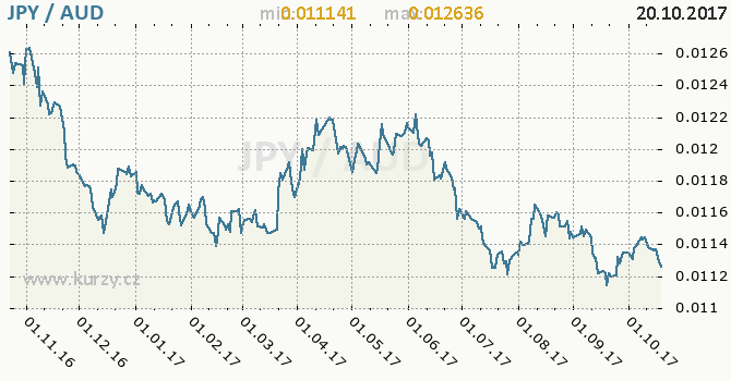 Graf australský dolar a japonský jen