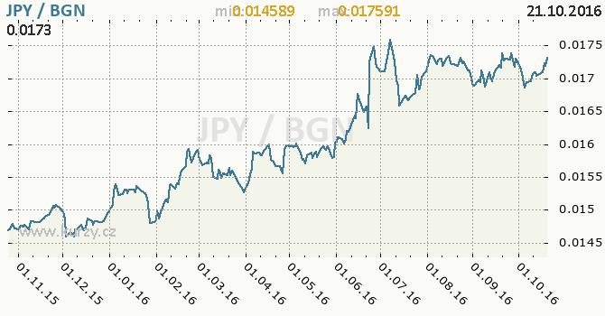 Graf bulharsk� lev a japonsk� jen