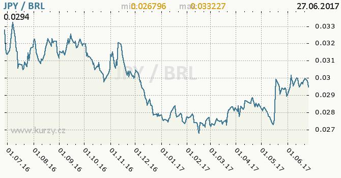 Graf brazilský real a japonský jen