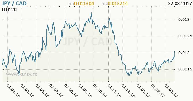 Graf kanadský dolar a japonský jen