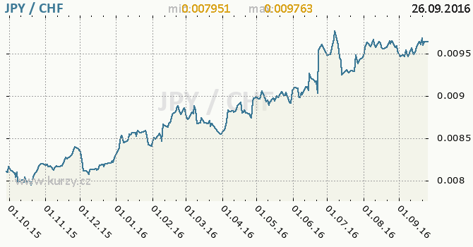 Graf �v�carsk� frank a japonsk� jen