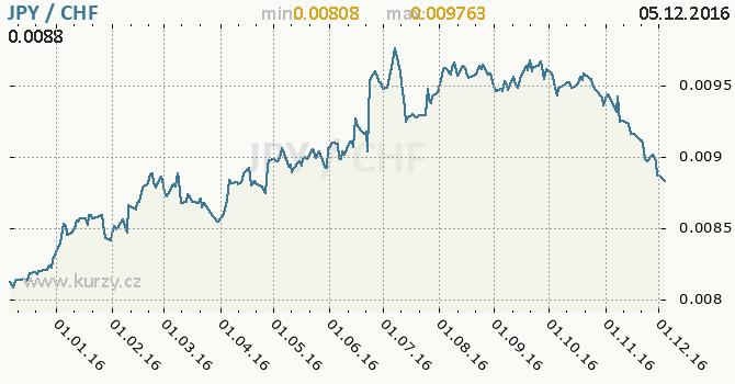 Graf švýcarský frank a japonský jen