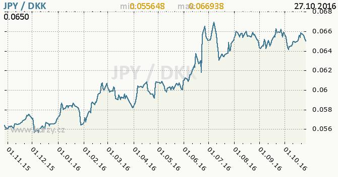 Graf d�nsk� koruna a japonsk� jen