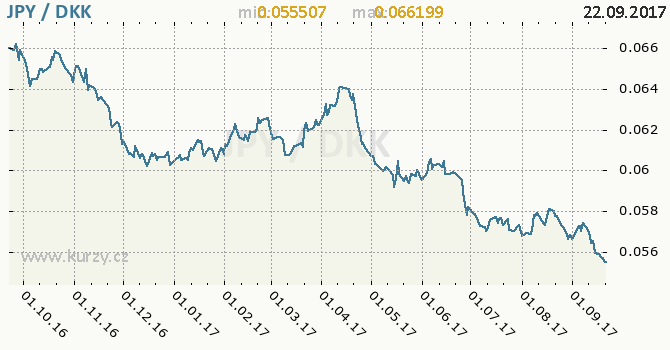 Graf dánská koruna a japonský jen