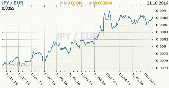 Graf euro a japonsk� jen
