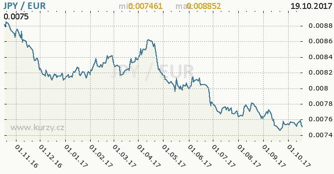 Graf euro a japonský jen