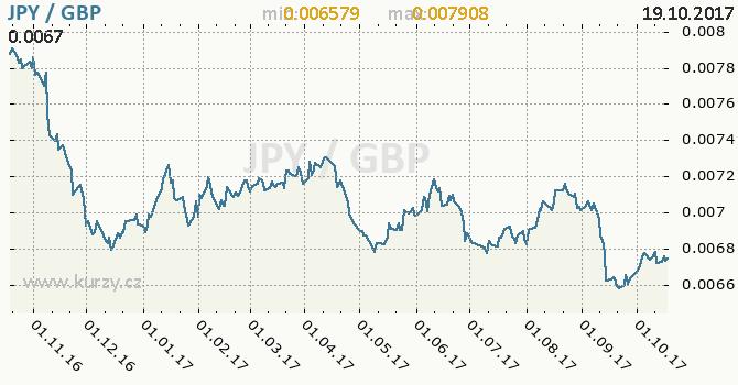 Graf britská libra a japonský jen
