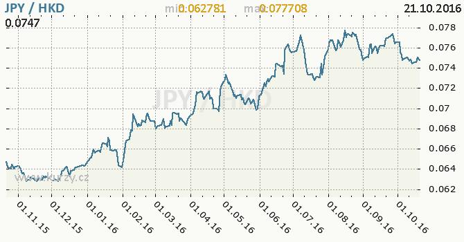 Graf hongkongsk� dolar a japonsk� jen