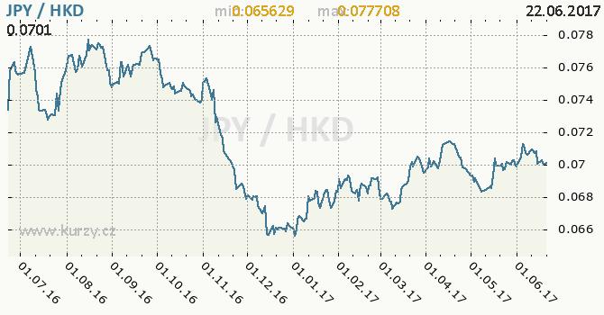 Graf hongkongský dolar a japonský jen