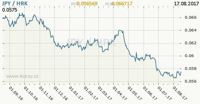 Graf chorvatská kuna a japonský jen
