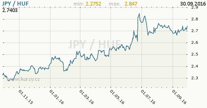 Graf ma�arsk� forint a japonsk� jen