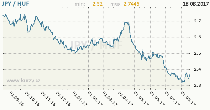 Graf maďarský forint a japonský jen