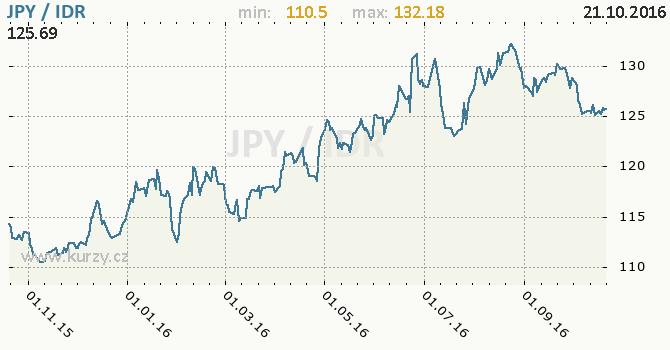 Graf indon�sk� rupie a japonsk� jen
