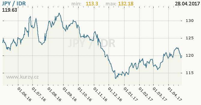 Graf indonéská rupie a japonský jen