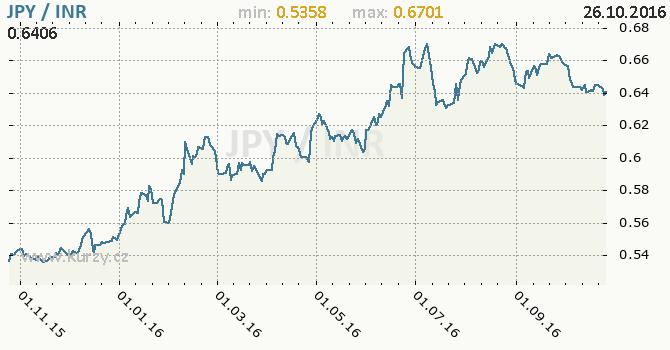 Graf indick� rupie a japonsk� jen