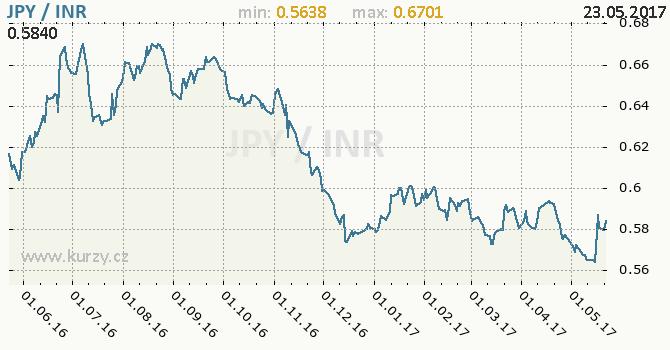 Graf indická rupie a japonský jen