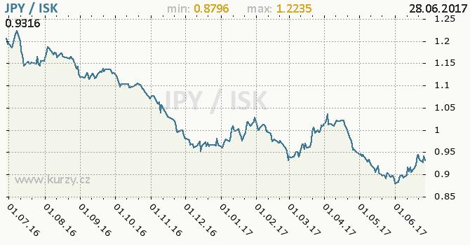 Graf islandská koruna a japonský jen